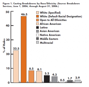 "From the 2006 UCLA study ""Hollywood's Race/Ethnicity and Gender-Based Casting: Prospects for a Title VIIII Lawsuit"""