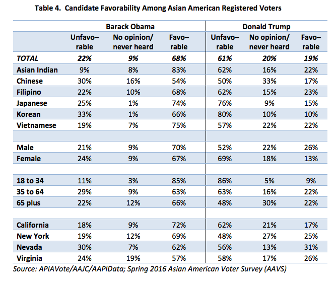 Candidate Favorability